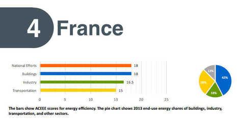 Des transports polluant et un retard sur la cogénération plombent les résultats de la France #EfficaciteEnergetique | Renewables Energy | Scoop.it