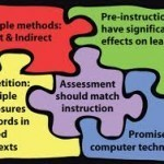 4 Tools for Building Academic Vocabulary - Getting Smart by Susan Oxnevad | CCSS News Curated by Core2Class | Scoop.it