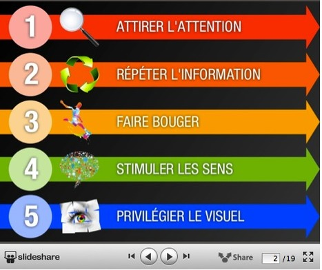 5 principes issus des neurosciences pour favoriser l'apprentissage en formation: EXCELLENTE PRESENTATION SlideShare QUI EN APPLIQUE LES PRINCIPES | Brainfriendly strategies, infos, tips, material  - Learning a language efficiently, with  pleasure | Scoop.it