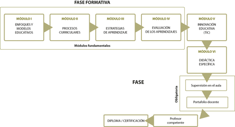 Hacia un modelo innovador educativo y académico para los docentes universitarios | Tecnologia Instruccional | Scoop.it