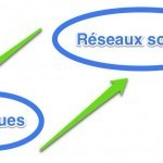 Dix stratégies de présence des banques sur les réseaux sociaux | b3b | E-marketeur dans tous ses états | Scoop.it