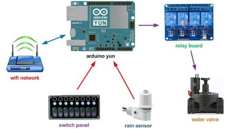 Irrighino, an Arduino Yun Based Watering System | Home Automation | Scoop.it