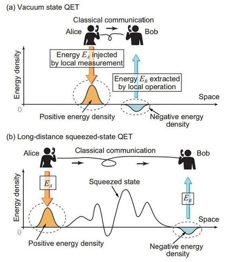 New theory suggests way to teleport energy long distances | Amazing Science | Scoop.it