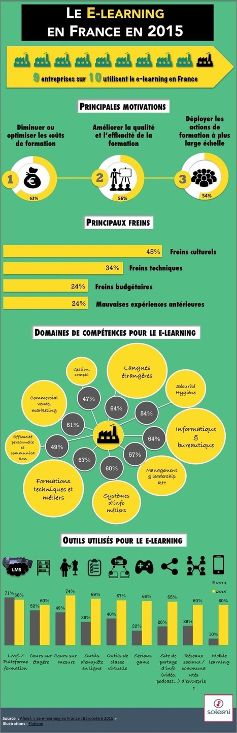 Le e-learning en France en 2015 | le blog de Solerni – plateforme de MOOCs | Veille elearning | Scoop.it