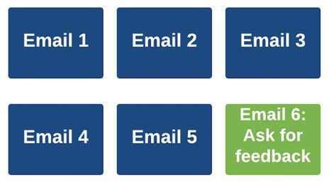 The Lean Startup Guide to Email Marketing   Startup - Growth Hacking   Scoop.it