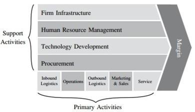 บันทึกความเข้าใจ Value Chain | Marketing | Scoop.it