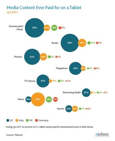 American and European Tablet Owners More Comfortable Paying for Content | Nielsen Wire | Audiovisual Interaction | Scoop.it