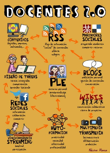 Herramientas 2.0 para profesores 2.0 | Recursos TIC | Scoop.it