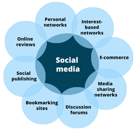 8 Types of Social Media and How Each Can Benefit Your Business | Social Media  & Community Management | Scoop.it