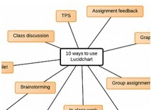 10 Ways to Use Lucidchart Online Graphic Organizers in the Classroom | A collection of articles based on T-TESS Texas Evaluation System Support | Scoop.it