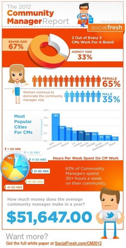 [Infographie] Etat des lieux du «Community Management» en 2012 | Social Media Curation par Mon Habitat Web | Scoop.it