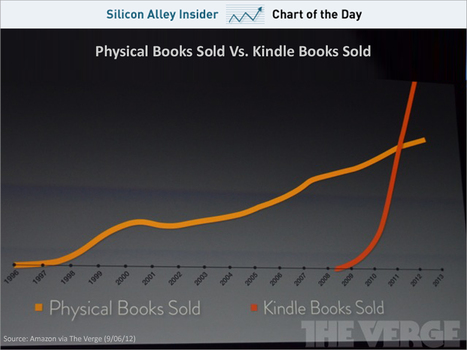The Explosion In Kindle Book Sales | Ubiquitous Learning | Scoop.it