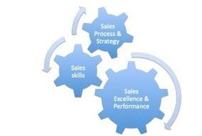 Sales Strategy Plan | Brain Training | Scoop.it