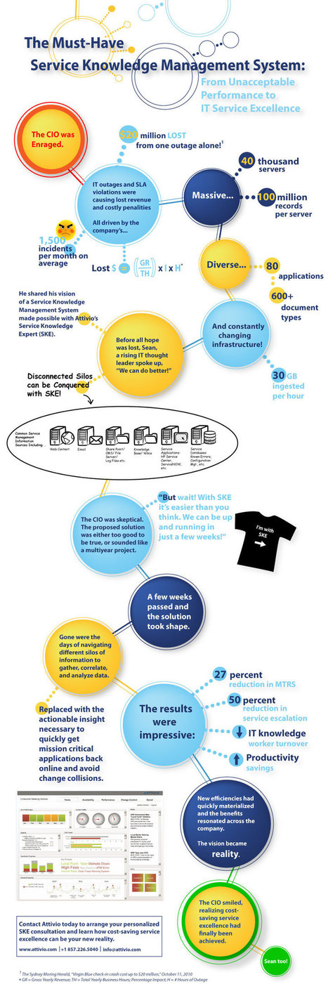 Service Knowledge Management | SKMS | Infographic | Knowledge Management | Scoop.it