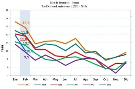 Desempleo en febrero fue de 10,0%. 498 mil colombianos encontraron empleo en este período | Impuestos y Contabilidad | Scoop.it