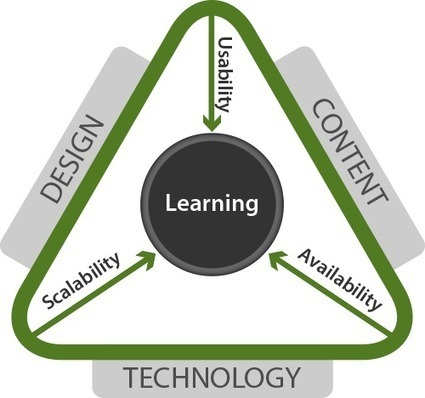 Learning Resources that really make learning fun and engaging. | Mobilization of Learning | Scoop.it