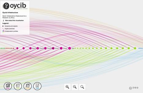 Oycib. Collaborative infrastructure for e-Research. by @luiy | e-Xploration | Scoop.it