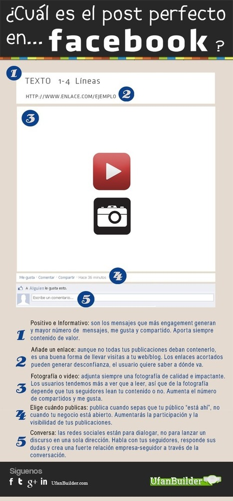 El post perfecto en FaceBook #infografia #infographic #socialmedia | Seo, Social Media Marketing | Scoop.it