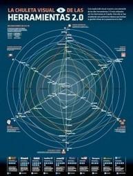 Chuleta visual de las herramientas 2.0 | Lectura, TIC y Bibliotecas | Scoop.it