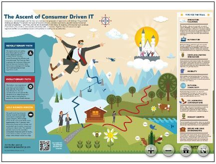 Cool infographic - the ascent of consumer driven IT. Decide your path - evolutionary or revolutionary? | Consumerization of IT | Scoop.it