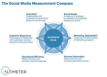 The Social Analytics Framework from Altimeter's Susan Etlinger | Social Media Strategist | Scoop.it