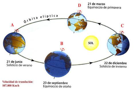Naturales en el Álvar: La Tierra: características y movimientos | Ciencias Sociales Rubén | Scoop.it