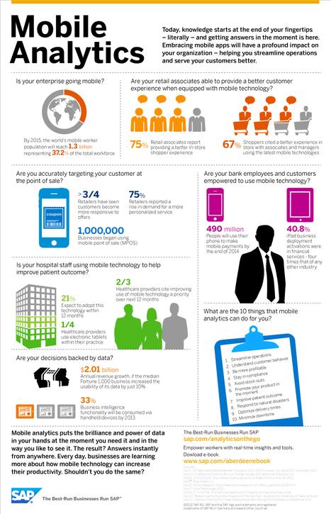 Understanding Mobile Analytics [Infographic] | Designing  services | Scoop.it