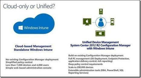 Enterprise Mobility | Software Asset Management | Scoop.it