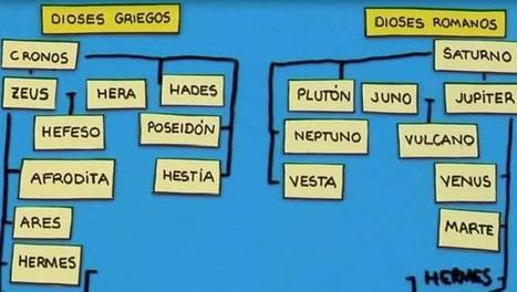 Cómo distinguir los nombres de los dioses griegos y romanos | Mitología clásica | Scoop.it