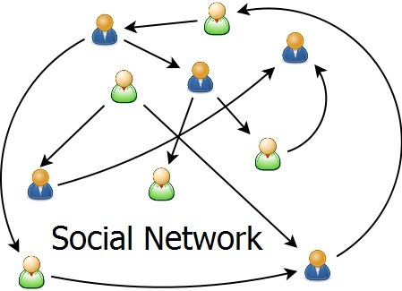 Which Social Network Should I Target? Pt 1 - Twitter | BuzzSumo | Local Business marketing | Scoop.it