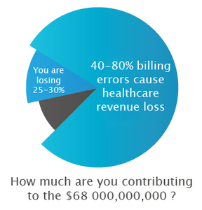 How to Catch Common Medical Billing Errors? | Latest Updates about Medical Billing | Medical Billing and Coding Software | Scoop.it