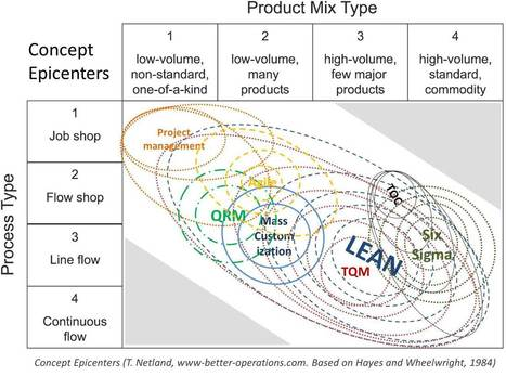 The Concept Epicenters of Lean, TQM, Six Sigma & co - better operations | Lean6Sigma | Scoop.it