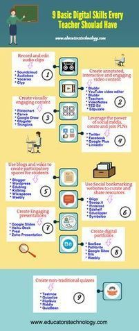 The Ultimate App Guide for Students – Infographic via @Medkh9 | learning by using iPads | Scoop.it