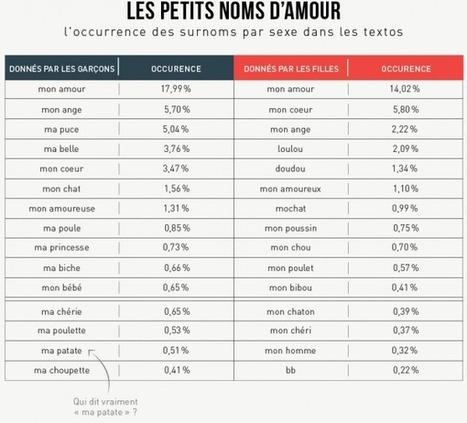 Infographie : Les SMS décryptés | Remue-méninges FLE | Scoop.it
