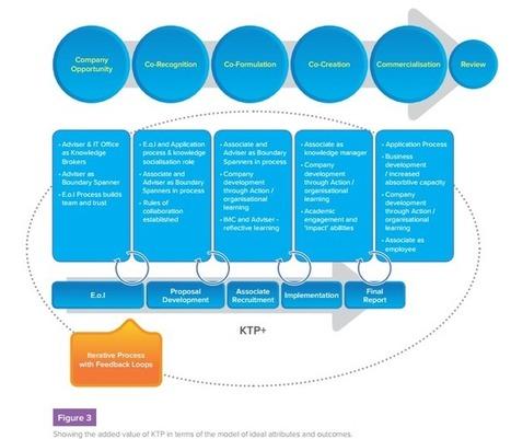 Knowledge Transfer between Academics And Companies In Open Innovation - WE-Open Innovation | innovation | Scoop.it