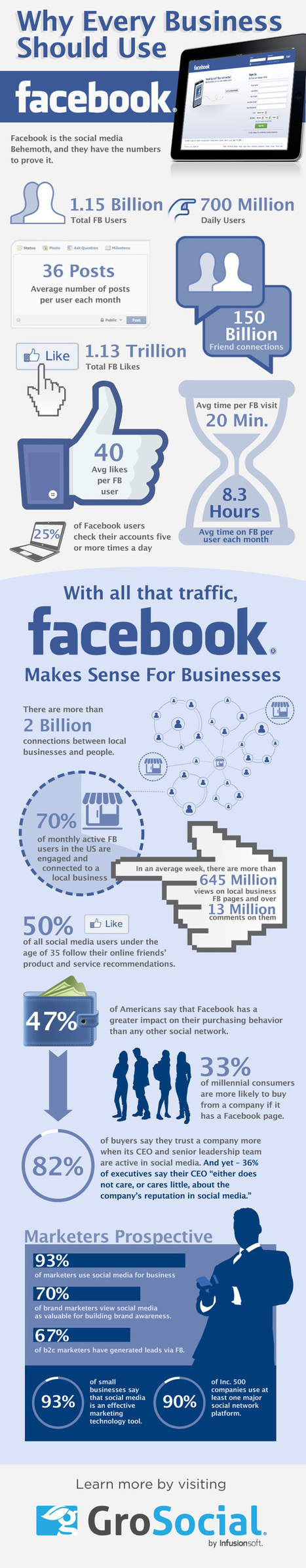 Why Every Business Should Use Facebook | SproutSocial.com | IMC-Marcoms2014 | Scoop.it