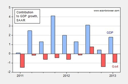 Econbrowser: Fiscal Drag and 2013Q1 Growth | Development Economics - African growth & development | Scoop.it