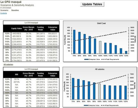 Voici un outil Excel pour faire vos prévisions financières – Le CFO masqué | Modélisation financière | Scoop.it