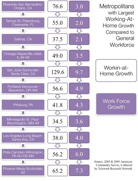 The Rise of Telework and What it Means   Newgeography.com   21st Century Life Long Learning   Scoop.it