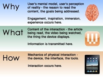 """The """"How, What, Why"""" framework for Experience Design - DevelopRIA 
