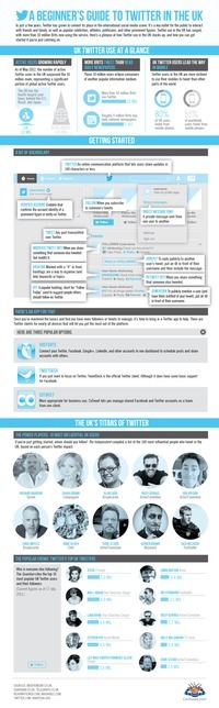 Guide to Twitter in the UK | Graphics from my #factsandfiguresday | Scoop.it