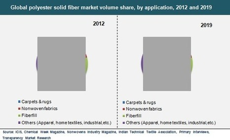 Global Polyester Fiber Market is Expected to Reach USD 110.86 Billion in 2019 | Market Research Reports | Scoop.it
