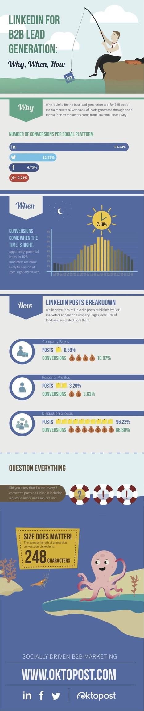 80% des contacts B2B reçus par les marketeurs proviennent de Linkedin - #Arobasenet | la visibilite web des PME et TPE strategie webmarketing et social media | Scoop.it