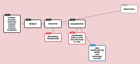 DHHPC12 Project Process   DHHPC12 @ USC   Scoop.it