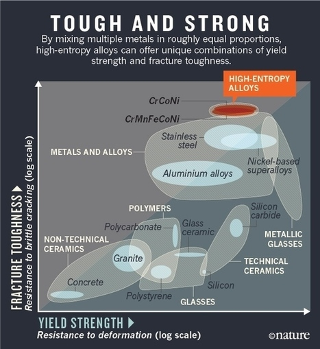 Mixed-up metals make for stronger, tougher, stretchier alloys | Amazing Science | Scoop.it