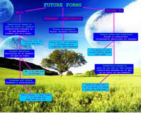 ANDANDO EL CAMINO: FUTURE FORMS   Grammar exercises   Scoop.it