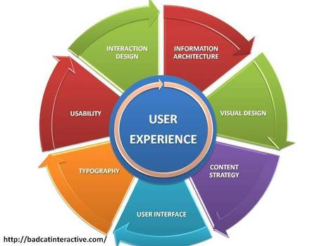 User Experience is Key Point for Best Website Designing | Bad Cat Interactive | Scoop.it