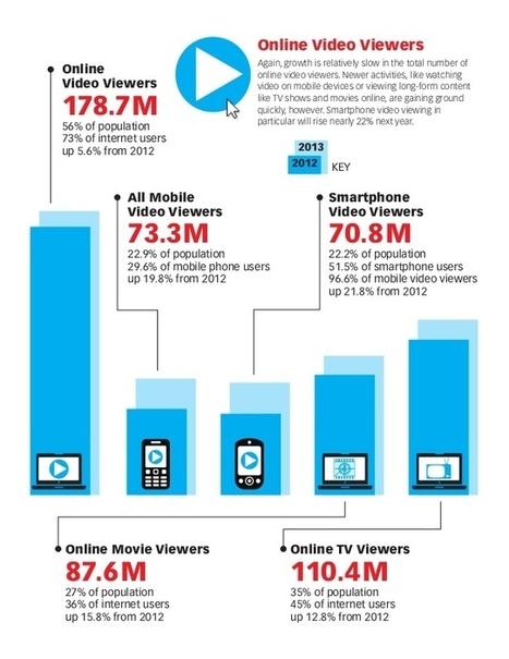 2013: anno di consacrazione per il mobile video advertising [infografica] : NEXT TV | Bulk Update | Scoop.it