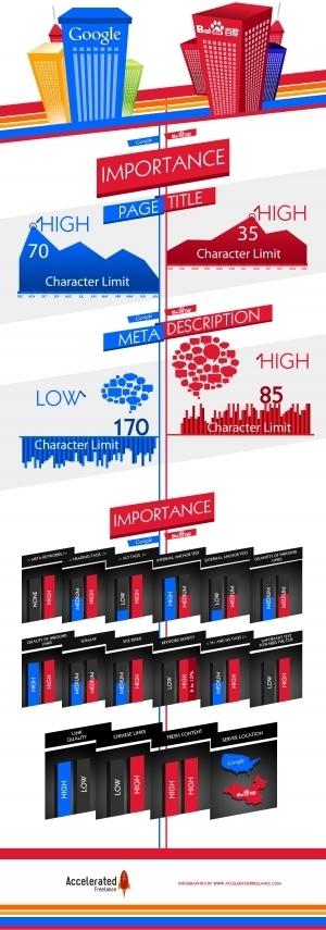 Google Versus Baidu [INFOGRAPHIC]   DV8 Digital Marketing Tips and Insight   Scoop.it