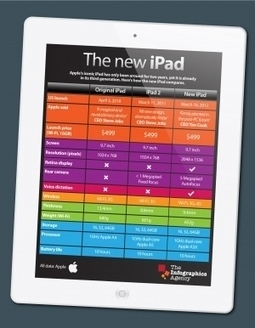 Características del nuevo iPad #infografia #infographic#apple | Educación a Distancia y TIC | Scoop.it